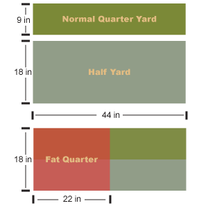 Diagram of fat quarter cut compared to normal quarter yard and half yard.
